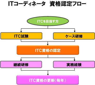 ITC資格認定フロー